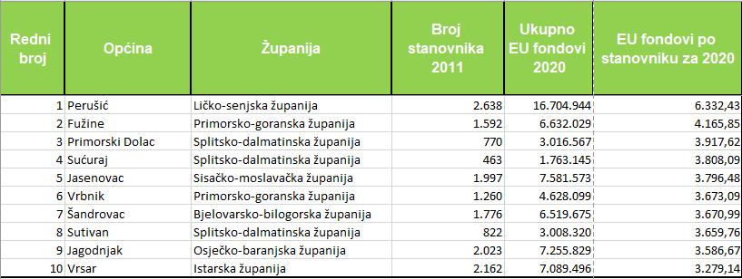 analiza protala Načelnik.hr o povučenim sredstvima u općinama iz eu fondova